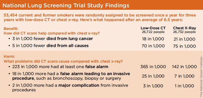 National Lung Screening Trial Study Findings