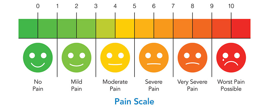 Pain scale 1 to 10